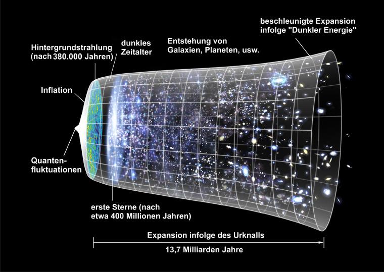 Expansion_des_Universums_klein